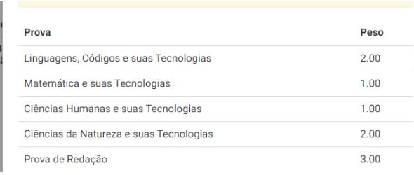 tabela de pesos da UFRJ