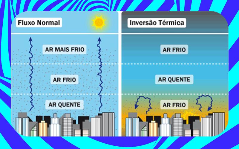 inversão térmica do ar