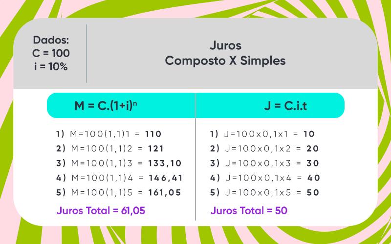 diferença juros simples e composto